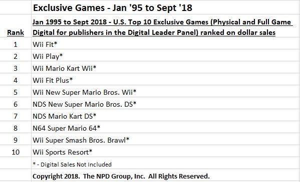 Nintendo domine la liste des exclusivités les plus vendues aux États-Unis depuis 1995