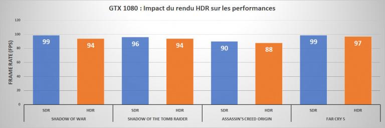 GeForce RTX 2070, 2080 et 2080 Ti : Le point sur le rendu HDR