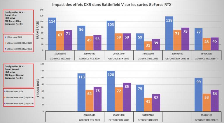 Battlefield V : Le point sur les performances en ray tracing, suite au patch du 05/12