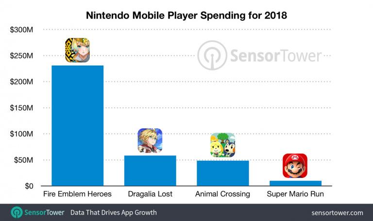 Nintendo : 348 millions de dollars générés grâce au mobile en 2018