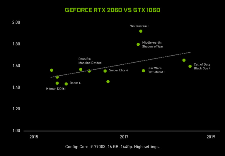 Nvidia officialise la GeForce RTX 2060 au CES 2019