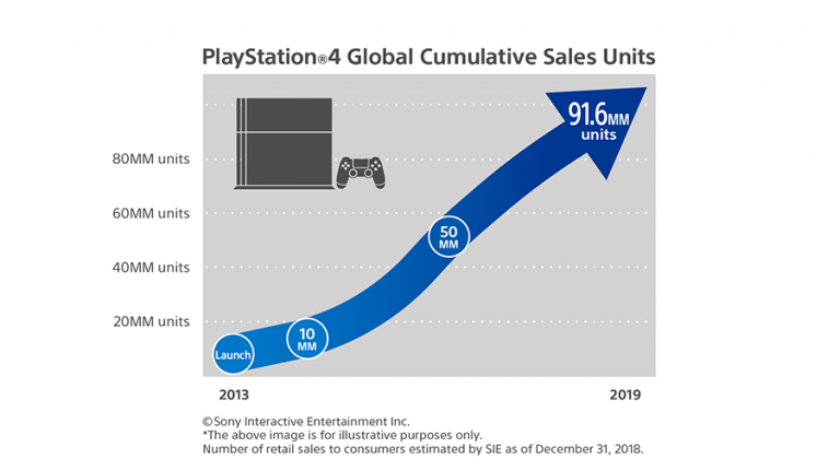 La PS4 dépasse les 91,6 millions de ventes après une fin d'année réussie