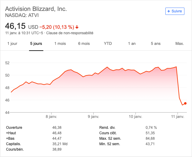 Activision Blizzard : le départ de Bungie secoue le cours en bourse
