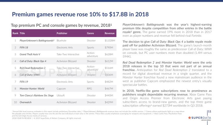 PUBG, roi des jeux payants PC et consoles en 2018 selon SuperData