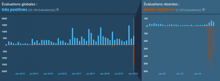 "Steam : Valve va combattre les évaluations de matraquage ""hors sujet"""