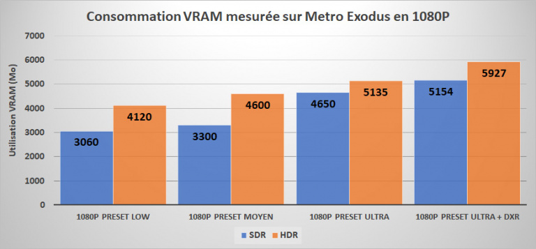 Focus technique sur Metro Exodus : Benchmarks et conseils sur la version PC
