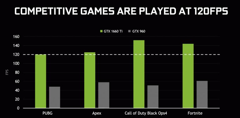 Nvidia lance sa GTX 1660 Ti pour du 1080p / 120 fps sur les jeux compétitifs