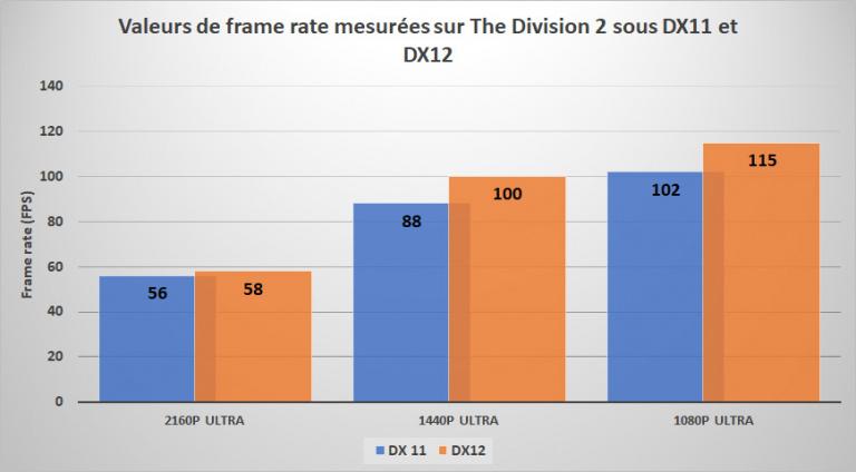 Focus technique sur The Division 2 : Benchmarks et conseils sur la version PC