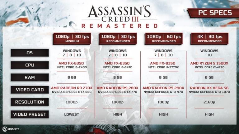 Assassin's Creed III Remastered : les différentes configurations pour PC ont été annoncées