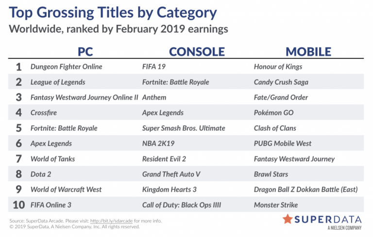 SuperData : Les 10 jeux les plus rentables de février