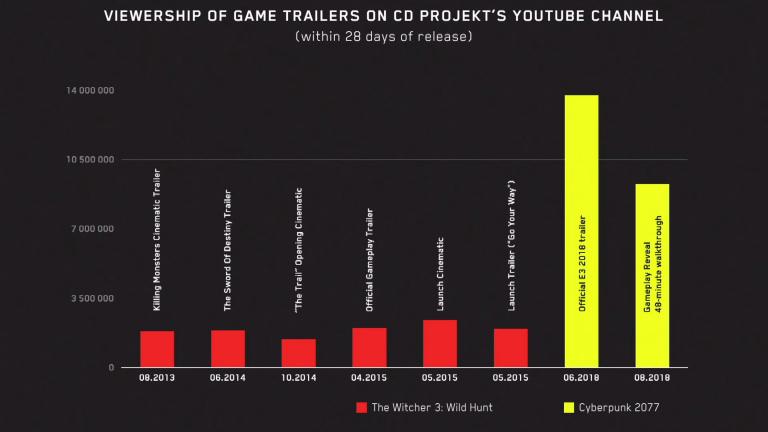 CD Projekt (Cyberpunk 2077) prépare l'E3 le plus important de son histoire
