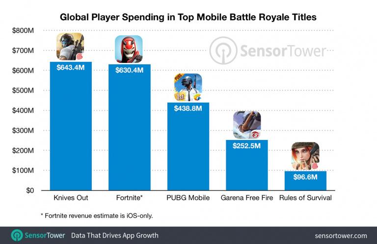 Battle Royale sur mobiles, un marché qui rapporte 2 milliards de dollars