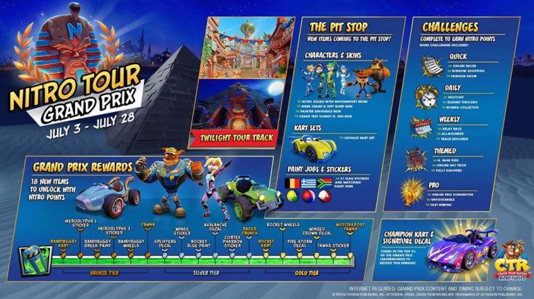 Crash Team Racing Nitro-Fueled : le premier Grand Prix sur la ligne de départ