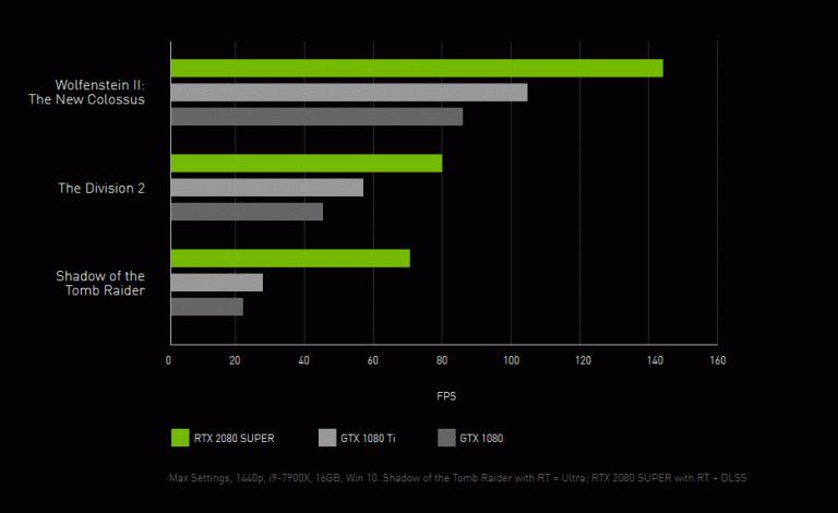 Nvidia annonce l'arrivée des GeForce RTX SUPER en juillet