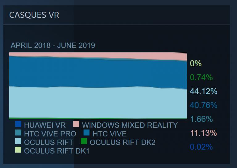 VR : Le Rift reste devant les Vive en juin