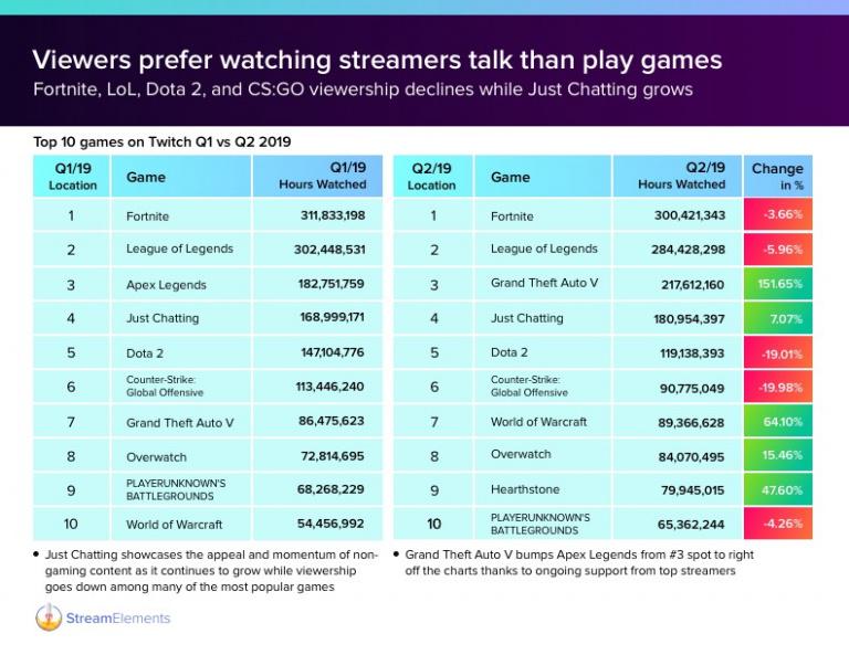 Fortnite en baisse sur Twitch pour le quatrième trimestre consécutif