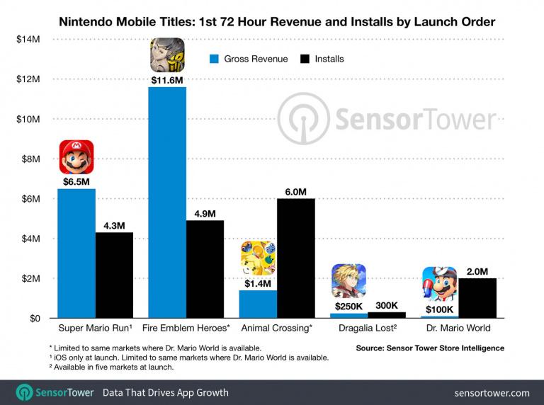 Dr. Mario World : deux millions de téléchargements en trois jours selon Sensor Tower
