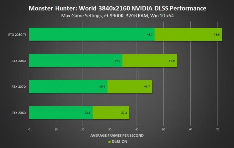 Monster Hunter World : Le DLSS arrive cette semaine sur PC