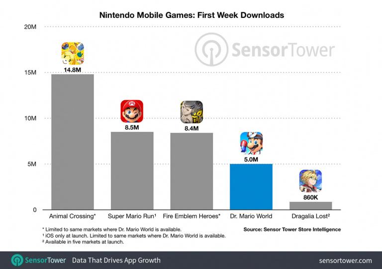 Dr. Mario World atteint les 5 millions de téléchargements en une semaine