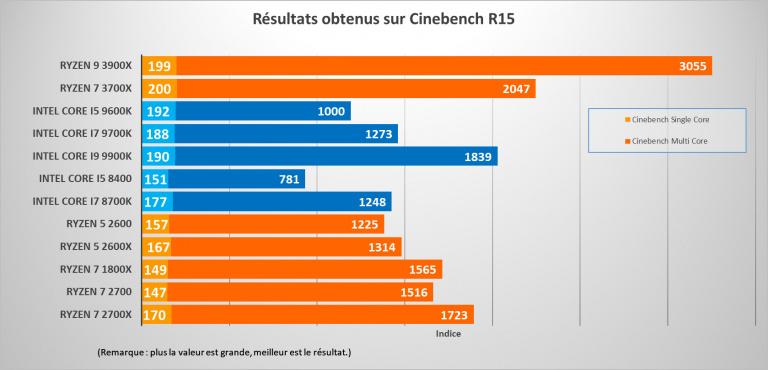 Test des processeurs Ryzen 3700X et 3900X : AMD fait maintenant la course en tête