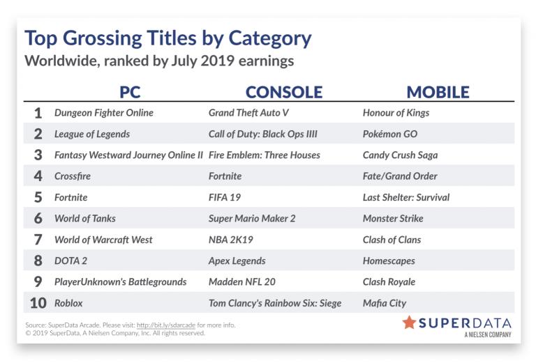 Fire Emblem : Three Houses - 800 000 ventes numériques en juillet selon SuperData