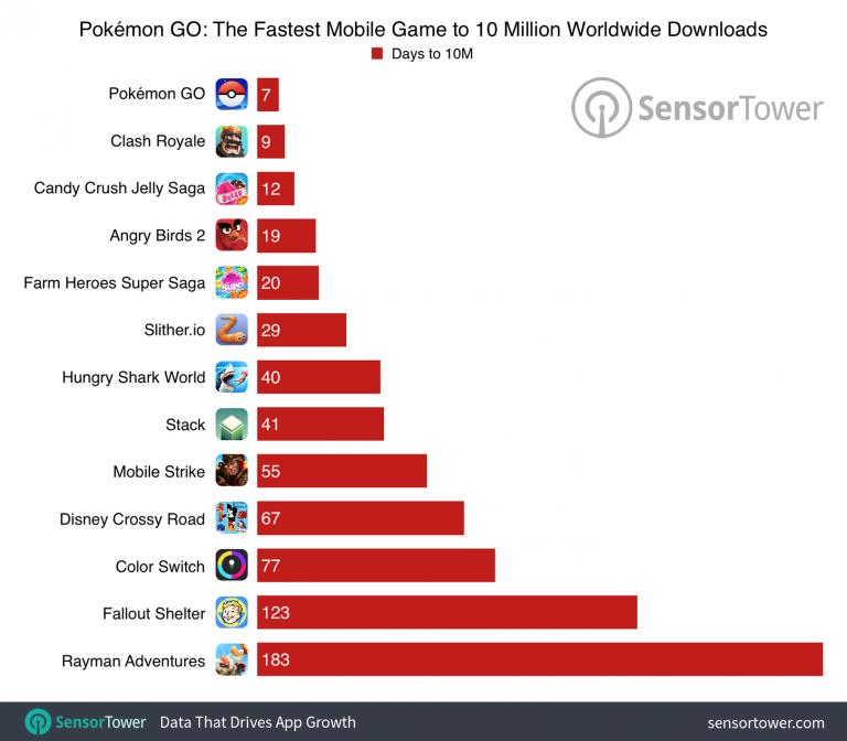 Pokémon Masters a déjà atteint les 10 millions de téléchargements
