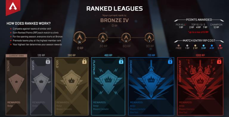 Les rankeds en saison 3