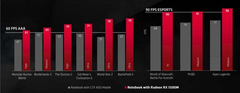 AMD présente ses nouveaux GPU RX 5500, pour le jeu en 1080p