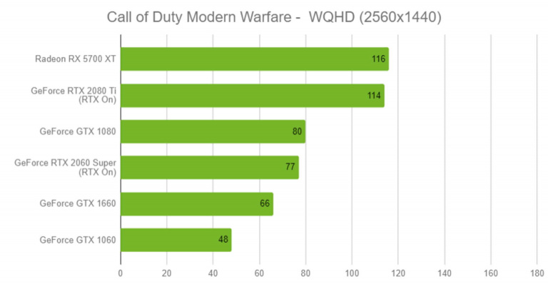Call of Duty : Modern Warfare - Un très bon reboot qui frôle l'excellence