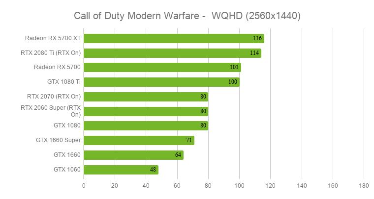 Call of Duty Modern Warfare sur PC : le bilan technique en vidéo