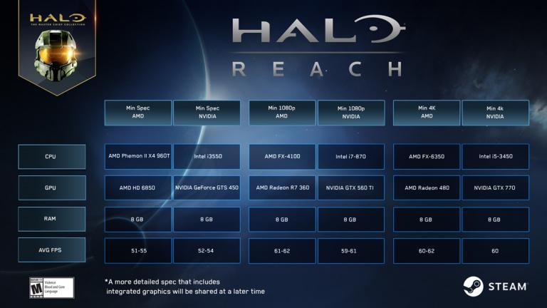 Halo : Reach - 343 Industries précise les configurations minimales pour la version PC