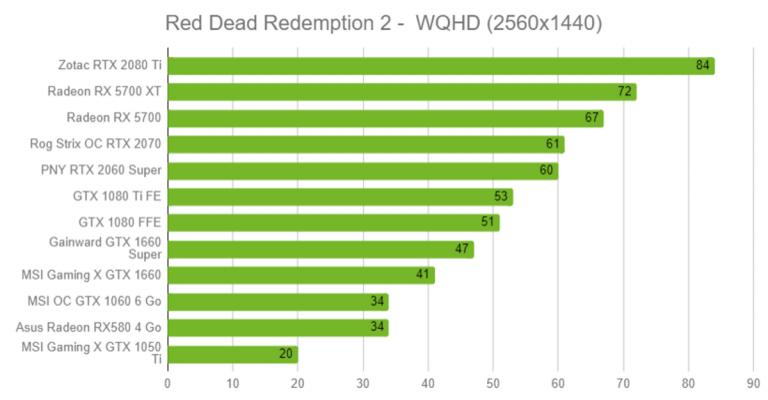 Quelle carte graphique pour Red Dead Redemption 2 ? Nos tests en vidéo