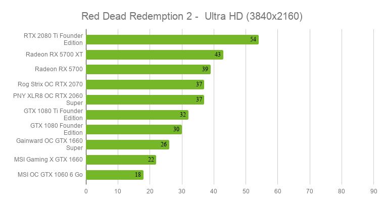 quelle carte graphique pour jouer Quelle carte graphique pour Red Dead Redemption 2 ? Nos tests en