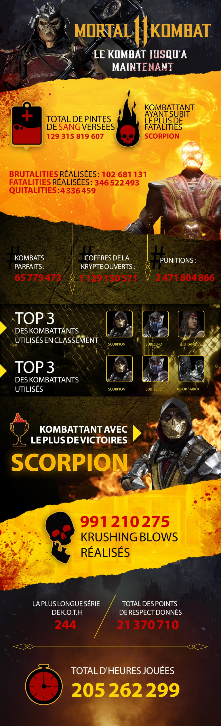 Mortal Kombat 11 fête l'approche de Noël avec des statistiques impressionnantes