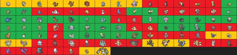 Pokémon Epée / Bouclier : le tableau complet des anciens Pokémon présents... ou pas