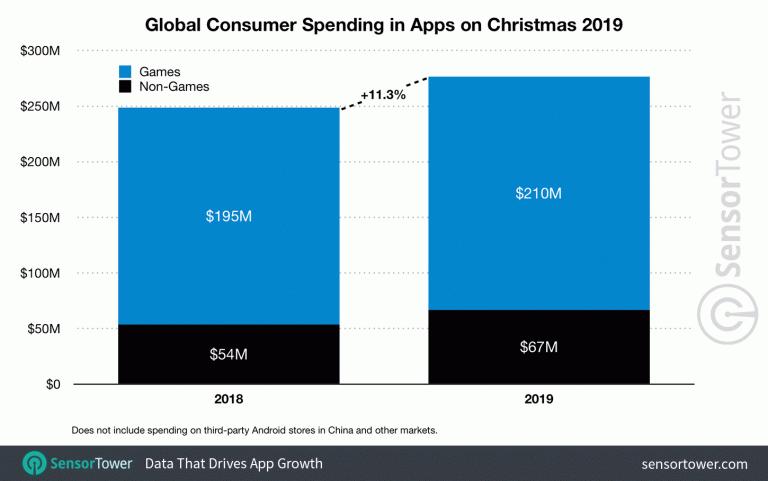 Jeux mobiles : 210 millions de dollars dépensés le jour de Noël