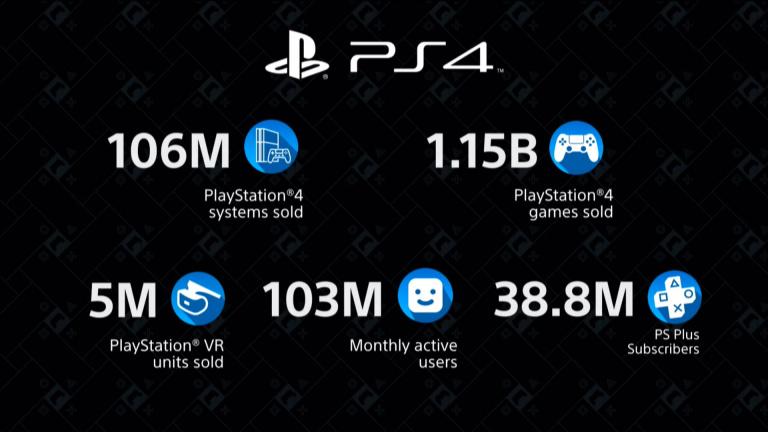 CES 2020 : Sony fait le point sur les ventes de la PS4 et du PS VR