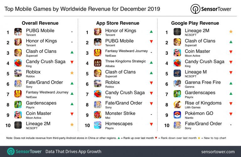 Mobiles : PUBG à nouveau en tête des revenus en décembre