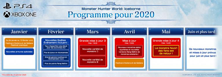 Monster Hunter World : Iceborne - la feuille de route du premier semestre dévoilée