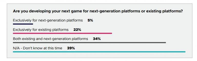39% des développeurs travaillent sur des jeux next-gen