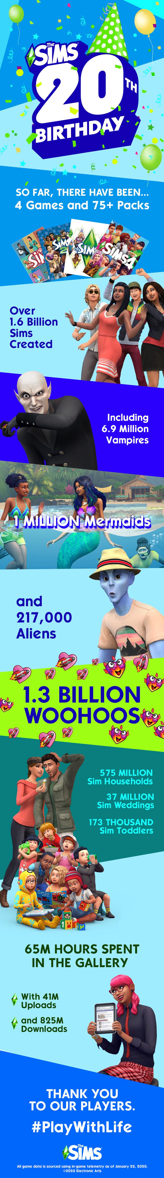 Les Sims : Une infographie pour célébrer les 20 ans de la licence