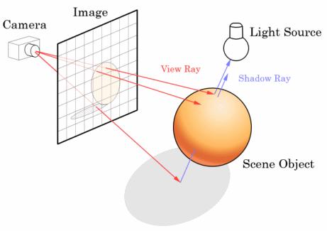 Ray tracing : qu'est ce que c'est et comment ça marche ?
