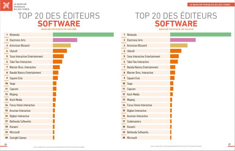 Le SELL dévoile les jeux les plus vendus de 2019 en France sur le marché physique