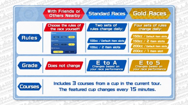 Mario Kart Tour : le mode multijoueur arrive le 9 mars