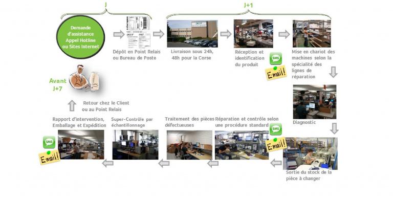 Comment fonctionne un SAV informatique ? Visite du centre de réparation d'Acer France