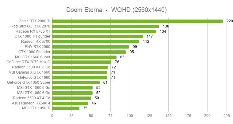 Quelle carte graphique pour Doom Eternal ? Nos tests en vidéo