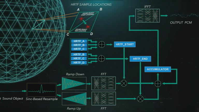 PlayStation 5 : Mark Cerny met l'audio en avant
