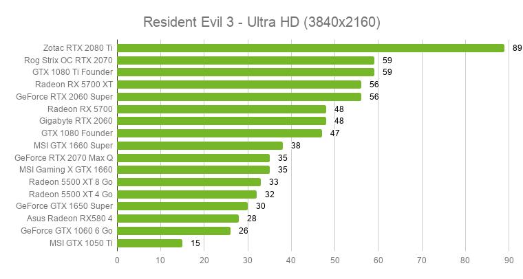 Quelle carte graphique pour Resident Evil 3 sur PC ? 17 modèles testés