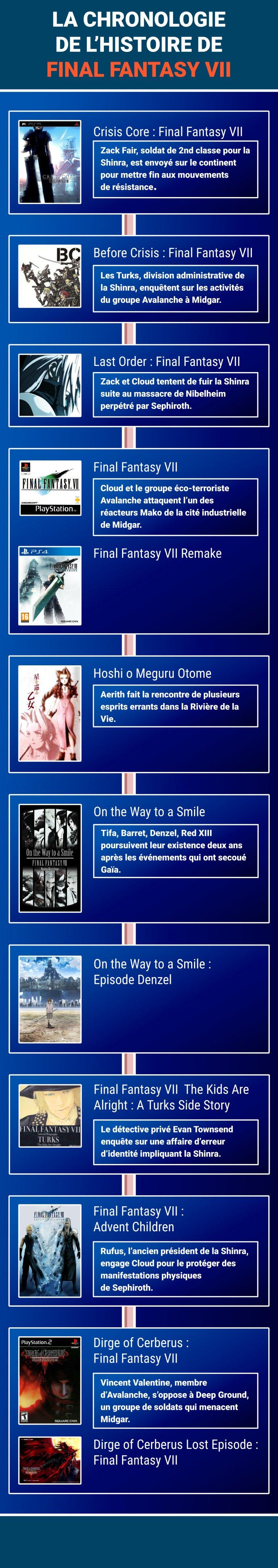 Final Fantasy VII : Chronologie de l'histoire (jeux et univers étendu)