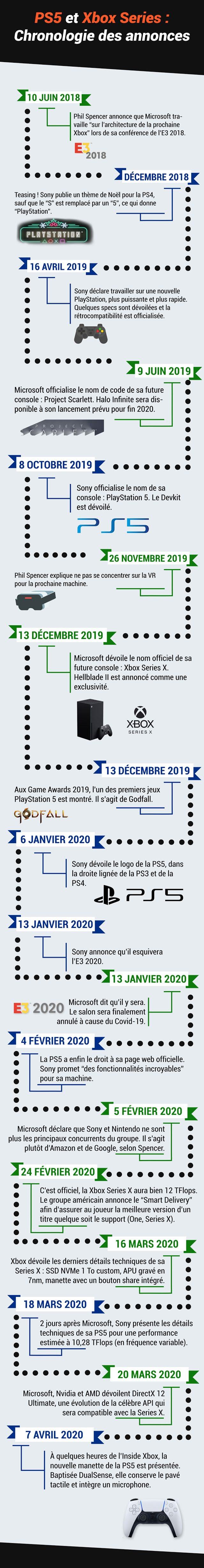 [Màj] PS5 / Xbox Series X : Le résumé des annonces en infographie vidéo